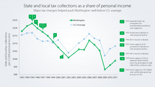 Must-see chart: Washington state and local tax collections as a share of personal income
