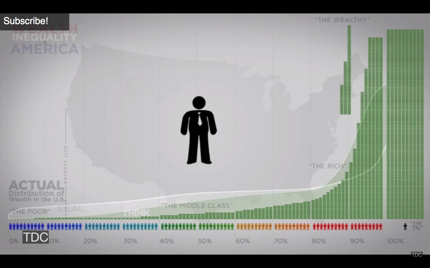 Wealth inequality in America