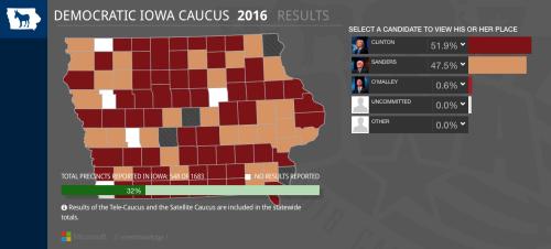 6:07 PM Iowa Democratic caucus results
