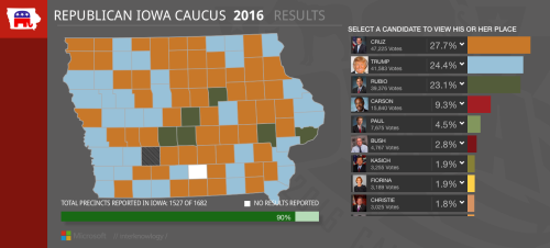Iowa Republican caucus results as of 7:44 PM