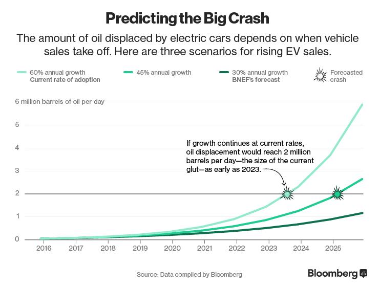 Predicting the big crash