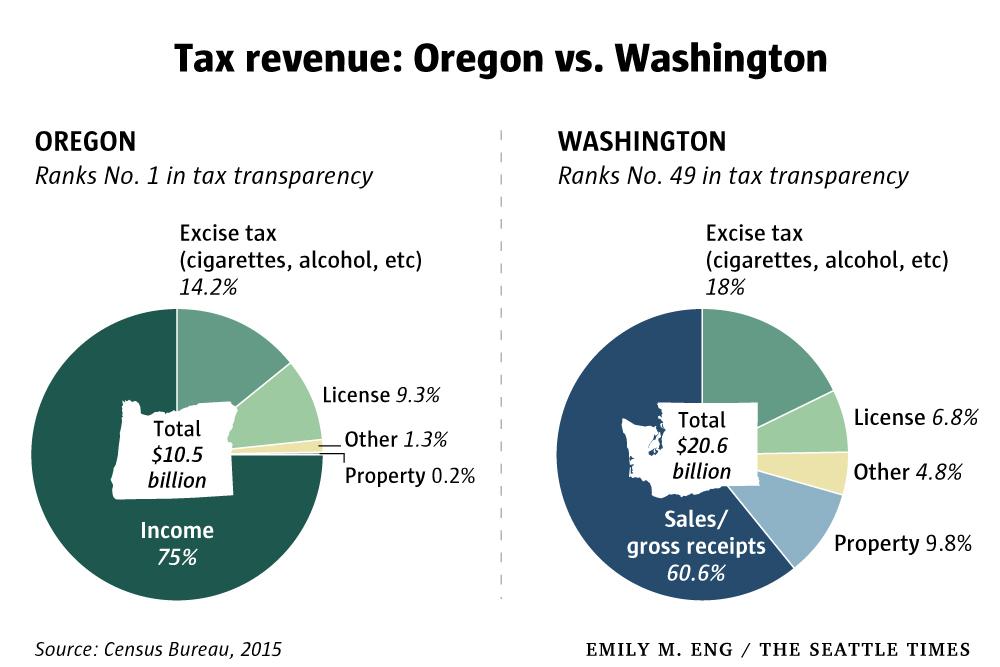 Tax revenue: Oregon vs. Washington
