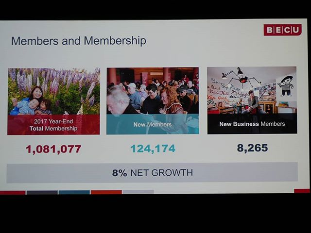 @BECU had a very good 2017. Over 100,000 new members joined, and the credit union now has over one million members in all. #WeAreBECU