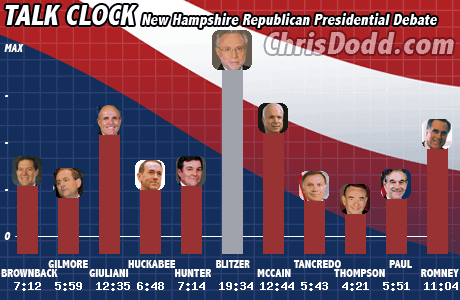 Republican Debate Talk Meter