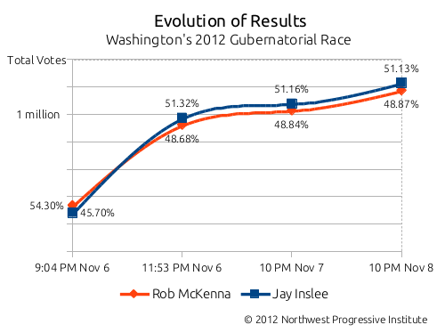 Evolution of results in Washington's 2012 gubernatorial race