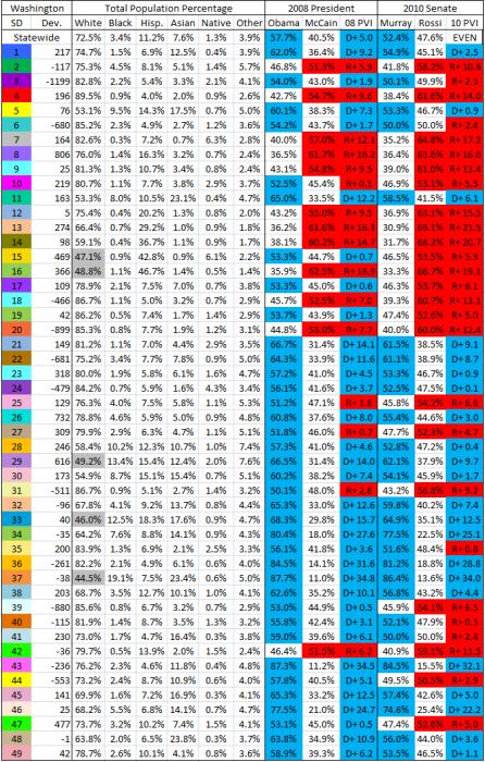 Richard's Senate - Statewide - Chart