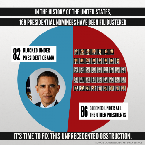 Filibuster abuse in context