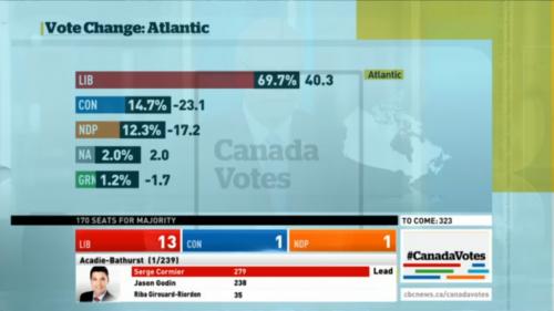 Vote shift in Atlantic Canada