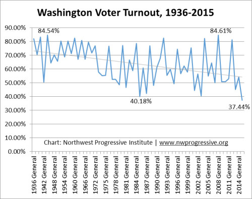 Historical voter turnout in Washington