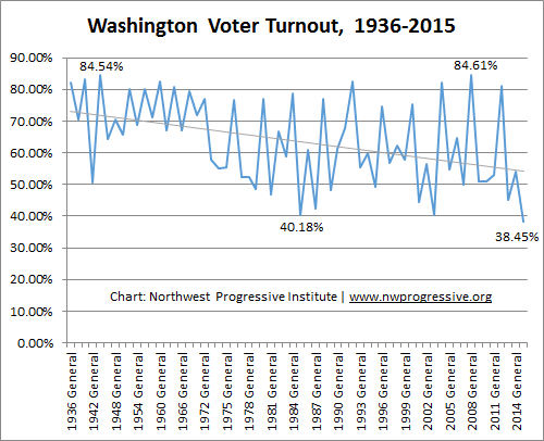 Washington Voter Turnout, 1936-2015