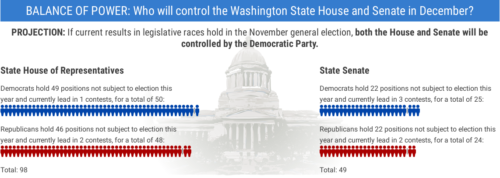 BALANCE OF POWER: Who will control the Washington State House and Senate in December?