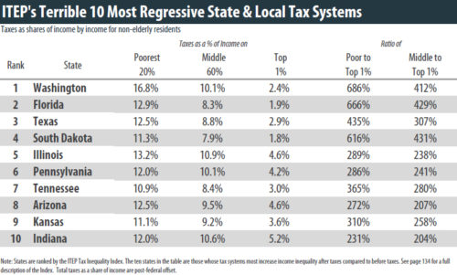 ITEP's Terrible Ten: States with the most regressive taxes