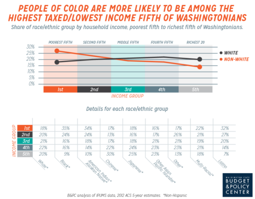 People of color are more likely to be among the highest taxed/lowest income fifth of Washingtonians