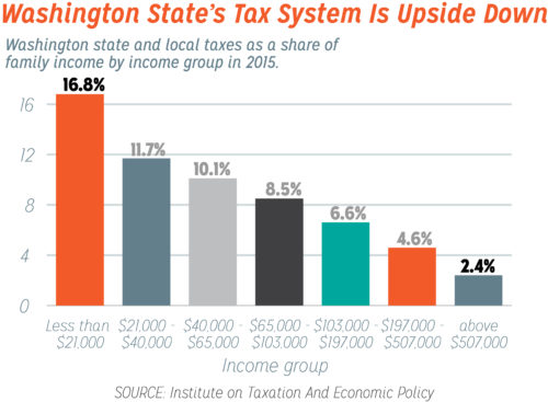 Washington State's tax code is upside down