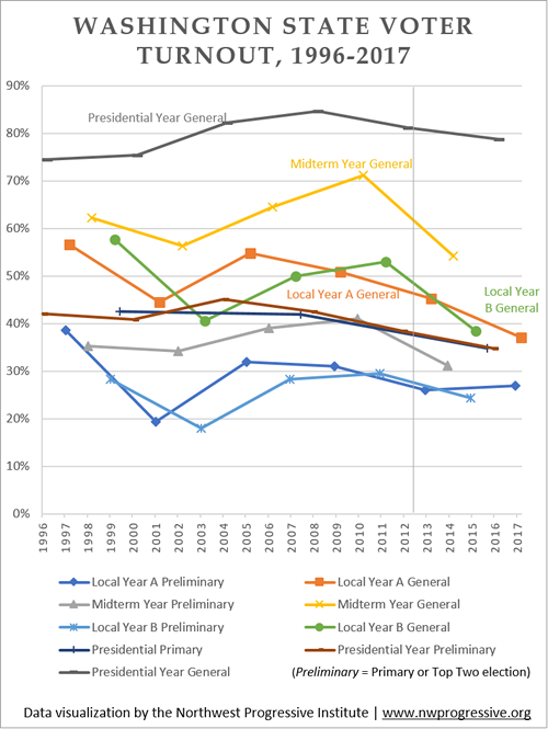 Washington State Voter Turnout By Election Type, 1996-2017