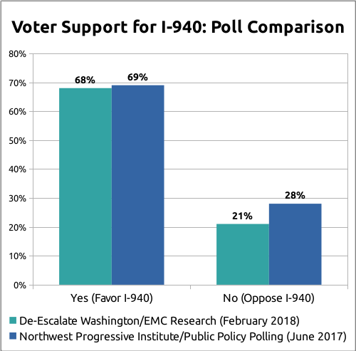 Voter support for Initiative 940: Poll comparison
