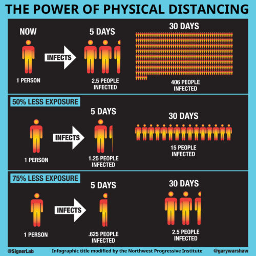 The power of physical distancing