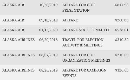 Kim Wyman's travel to Republican functions