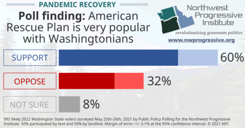 The American Rescue Plan is very popular with Washingtonians