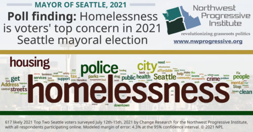 Homelessness is Seattle voters' top concern in the 2021 election