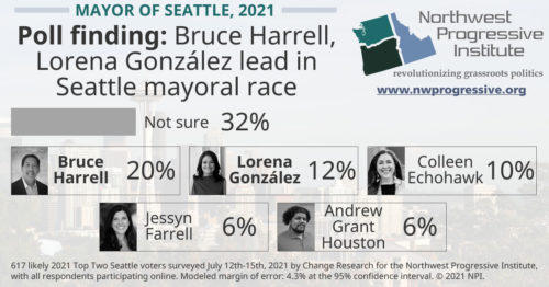 Mayor of Seattle poll finding, 2021
