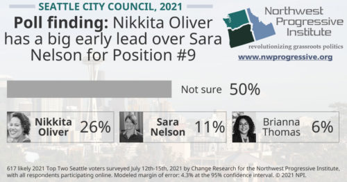 Seattle City Council #9 poll finding