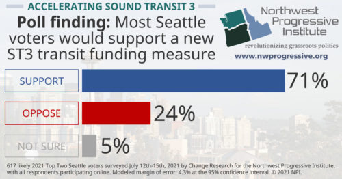 Poll finding on accelerating ST3 project delivery