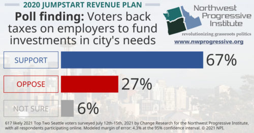 Voters back taxes on employers to fund investments in city's needs