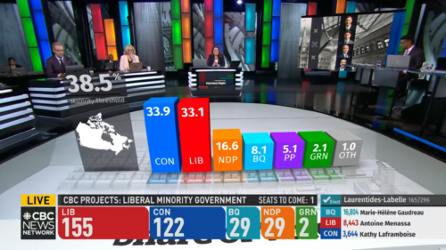 Party percentages in the 2021 federal election