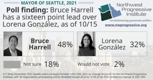 Mayor of Seattle poll finding, October 2021