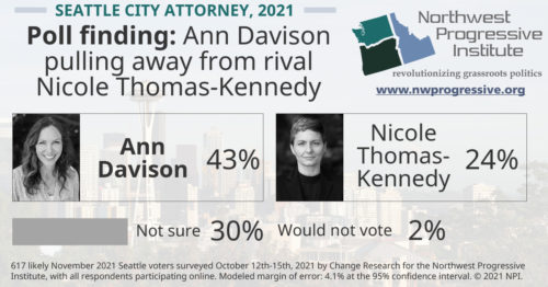 Seattle City Attorney poll finding, October 2021