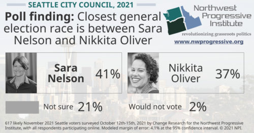Seattle City Council #9 poll finding, October 2021