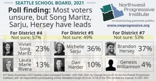 Findings in the Seattle School Board races, October 2021